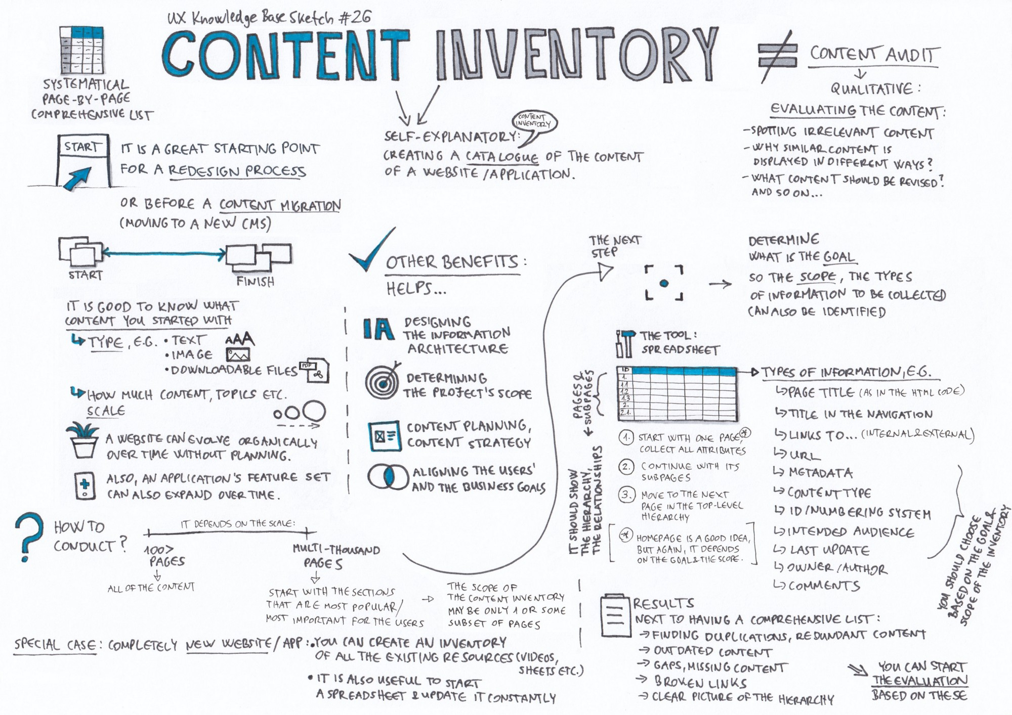 Content Inventory – UX Knowledge Base Sketch