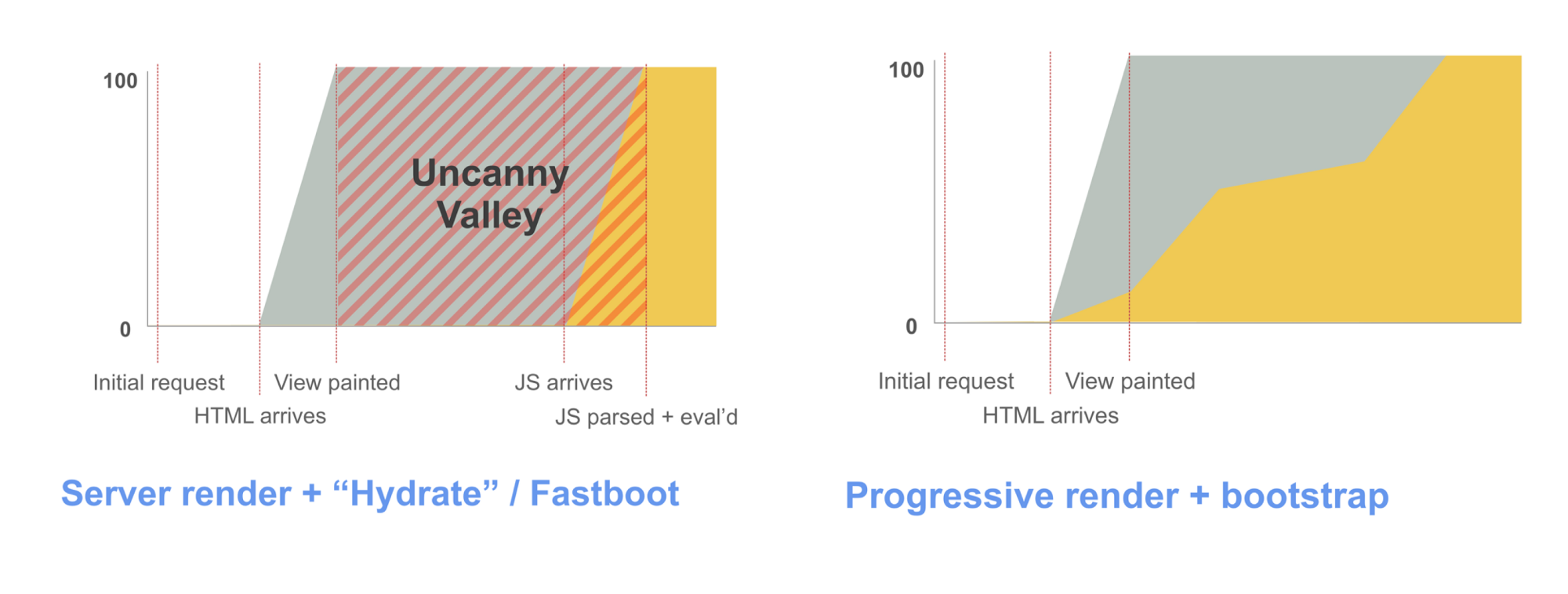 The Cost Of Javascript Dev Channel Medium Block Diagram Progressive Bootstrapping Visual By Paul Lewis