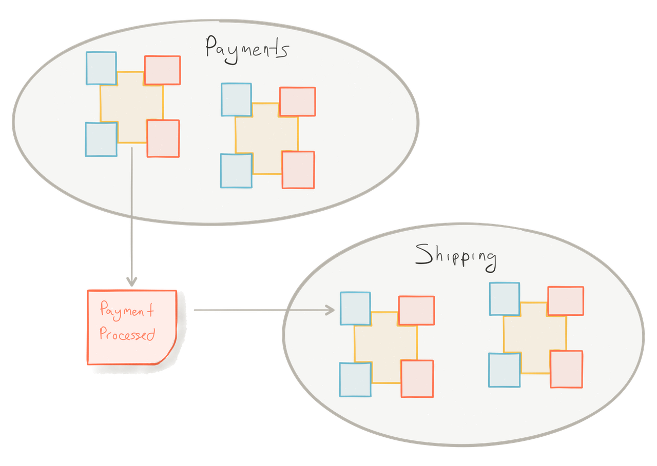 Modelling reactive systems with event storming and domain driven design the payments team is responsible for emitting payment events the shipping team simply subscribes to those events and implements their own logic for malvernweather Image collections