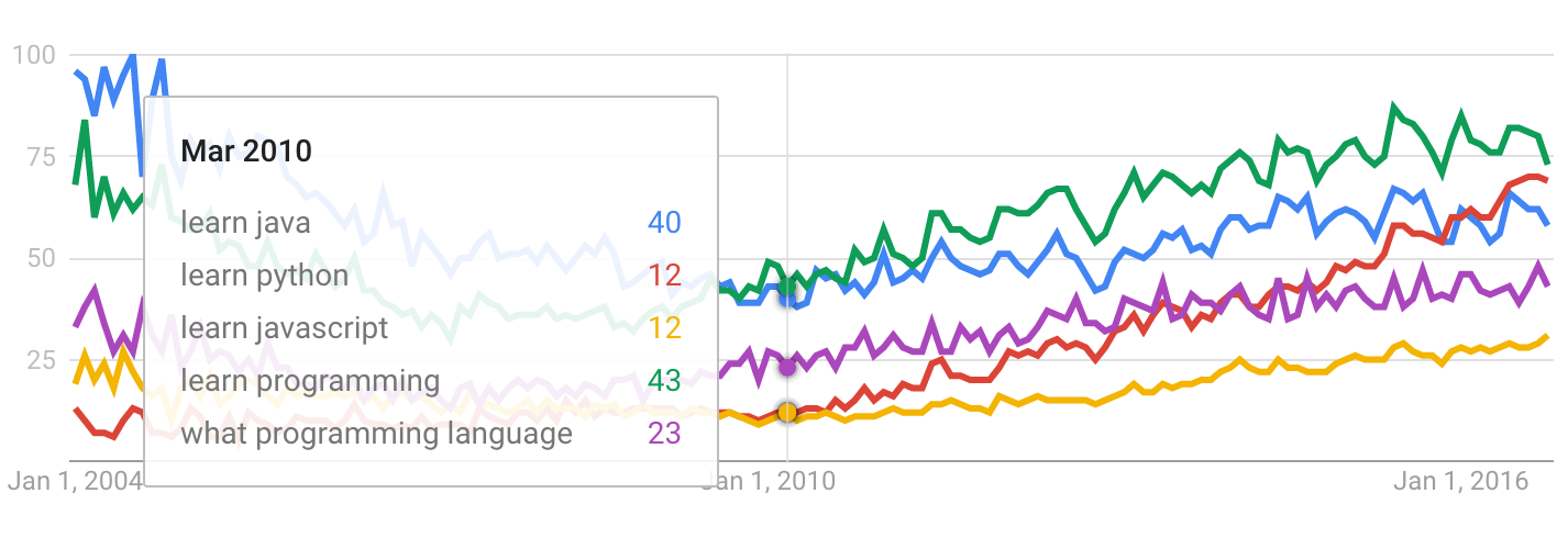 what programming language should you learn first codecamp to narrow it down a bit here are the most common google searches related to learning programming over the past 12 years