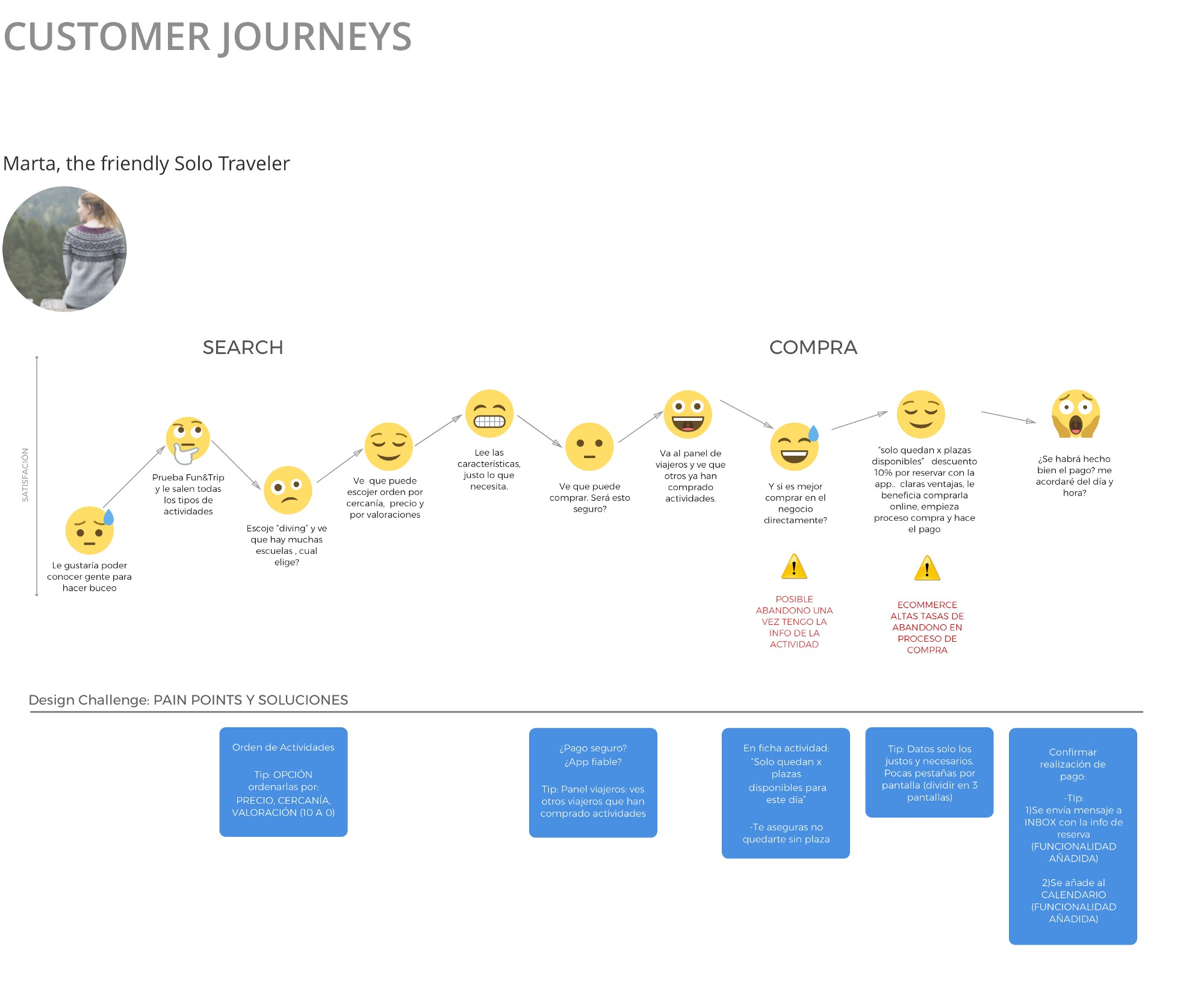 Ux case study tripfun prototypr here we see the walk that marta is doing through the search and the reservation online booking the blue boxes represent the pain points and solutions ccuart Image collections