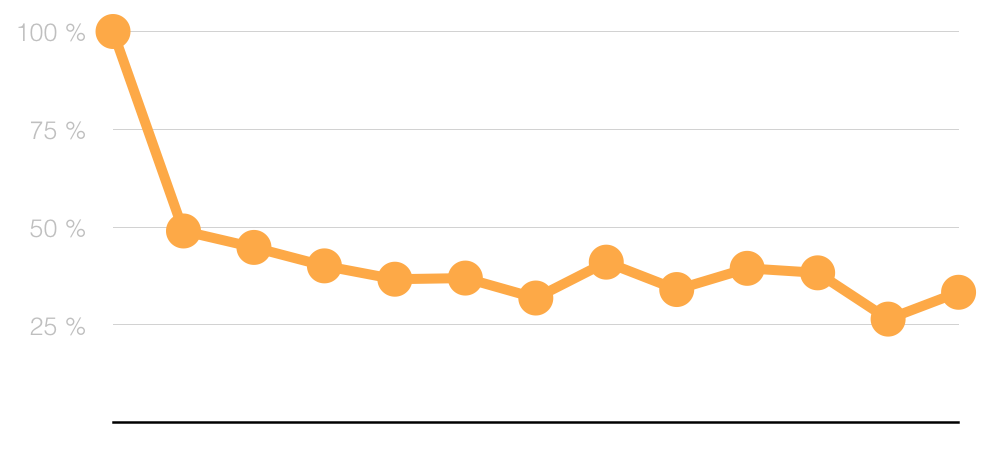 Average Weekly Users Retention Over 12 Weeks
