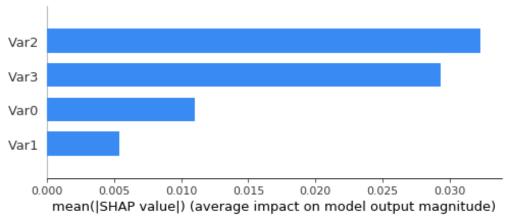 Average SHAP values (feature importance) on the dummy dataset, using all the data as background data.