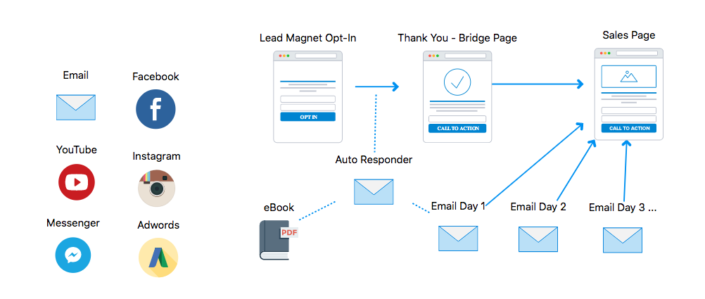 Basic Opt-In (Lead Magnet) Sales Funnel