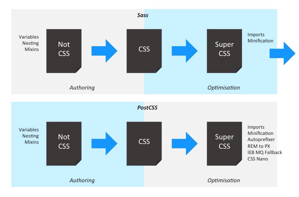 Figure 5: CSS Processors. Including authoring aspects and optimisation features. While PostCSS can cover all optimisation features, you can add one further optimisation step after the original Sass run