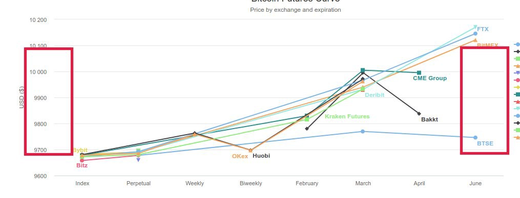 Chart showing BTSE price outlier
