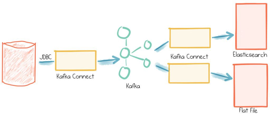 [Image credit](https://www.confluent.io/blog/simplest-useful-kafka-connect-data-pipeline-world-thereabouts-part-1/)