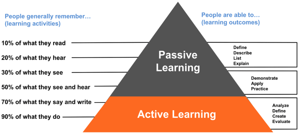[https://www.t1v.com/blog/active-learning-vs-passive-learning-and-the-differences-in-classroom-technology/](https://www.t1v.com/blog/active-learning-vs-passive-learning-and-the-differences-in-classroom-technology/)