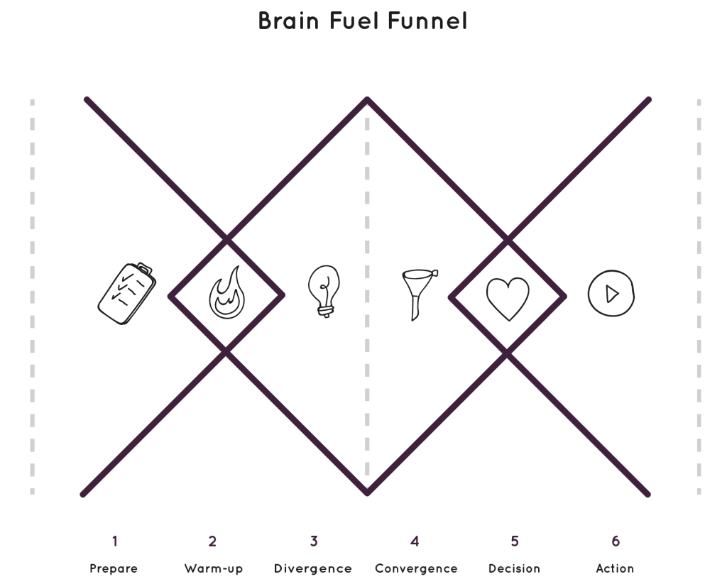 Brain Fuel Funnel: the 6 stages of a truly good brainstorm session