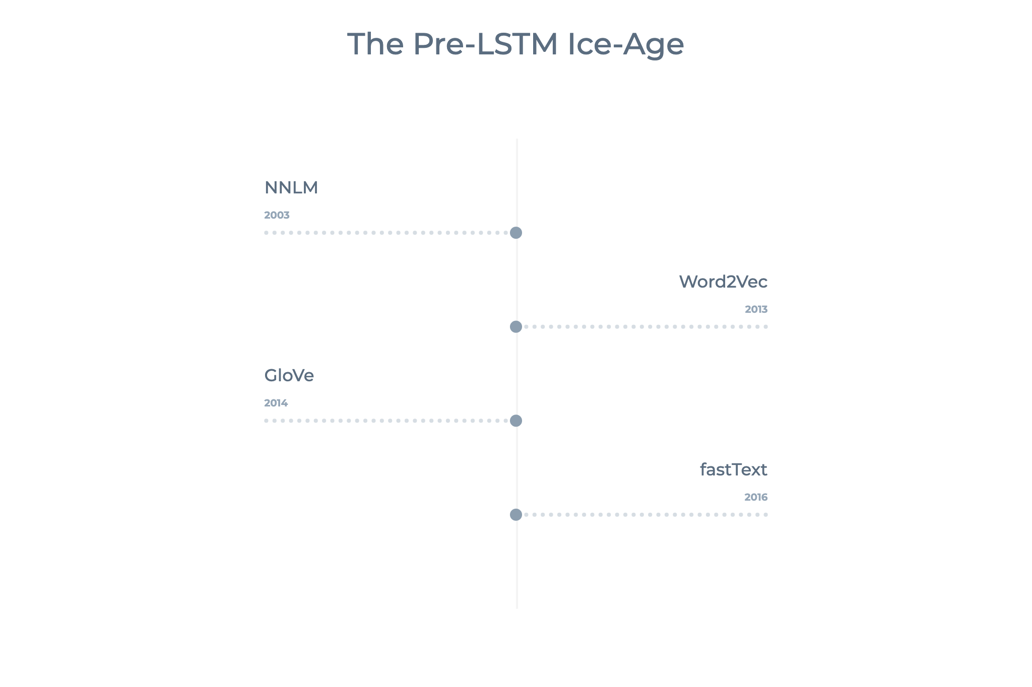A no-frills guide to most Natural Language Processing Models—The Pre-LSTM Ice-Age —…