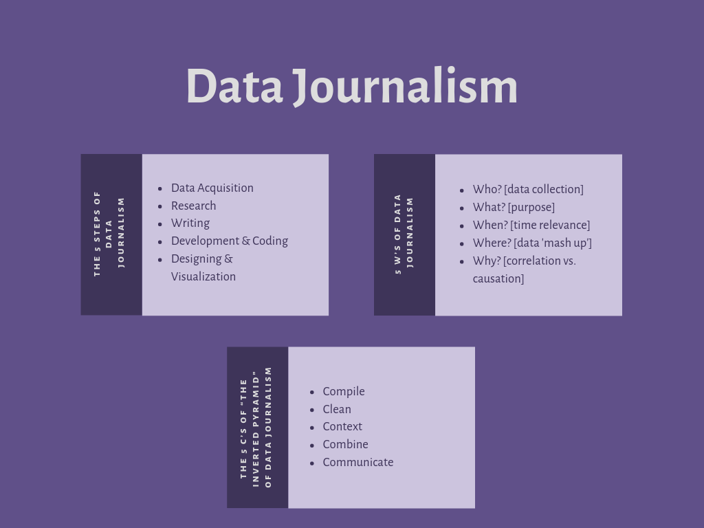 medium.com - Nare - Journalism In The Data-Driven World: A Simple Math Guide