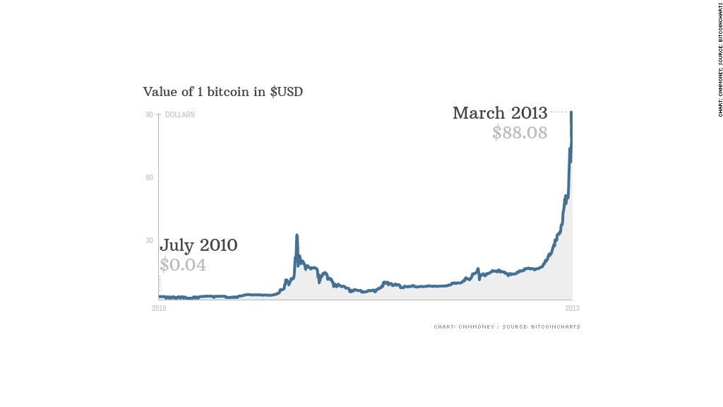 Value of Bitcoin spiked in early 2013 as Cypress Banks declared insolvency