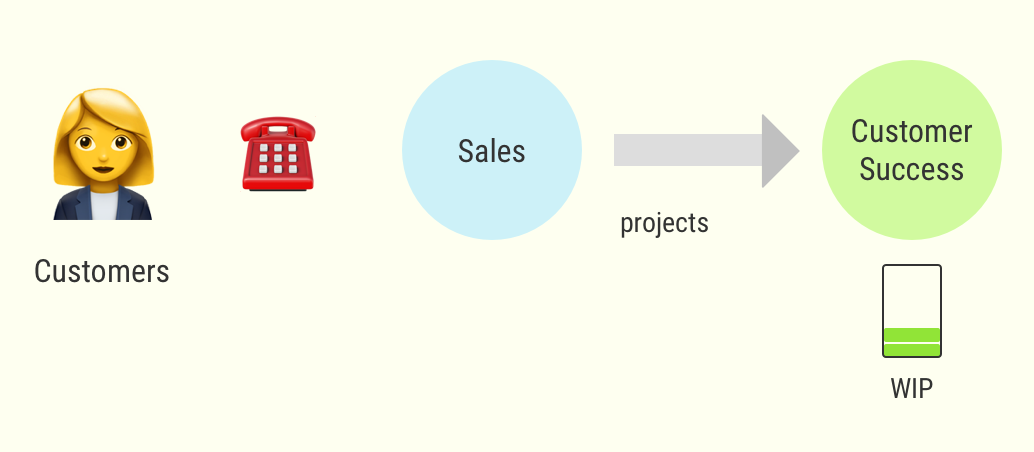 Customer Success has capacity to handle the new project