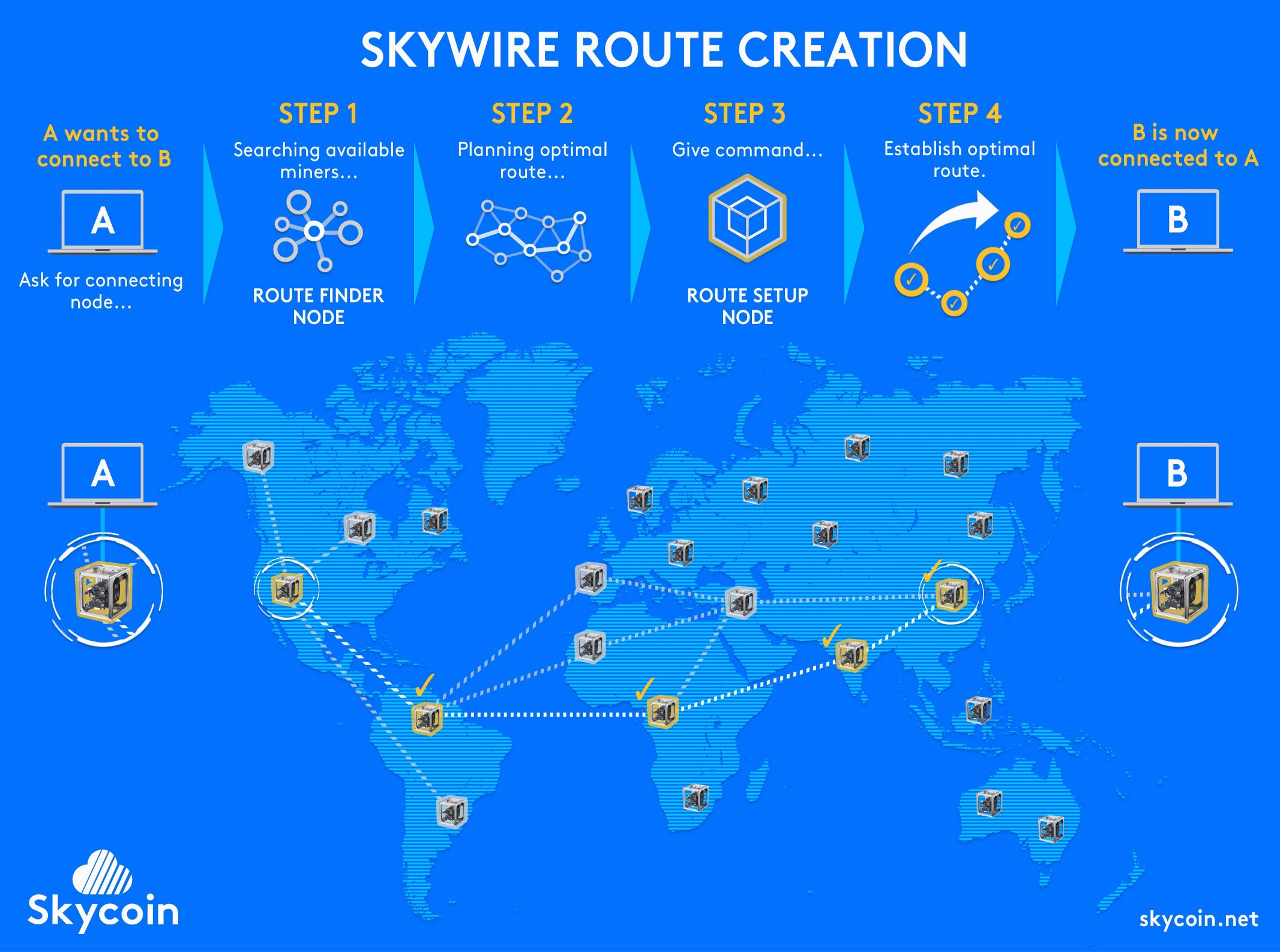 Skywire Route Creation
