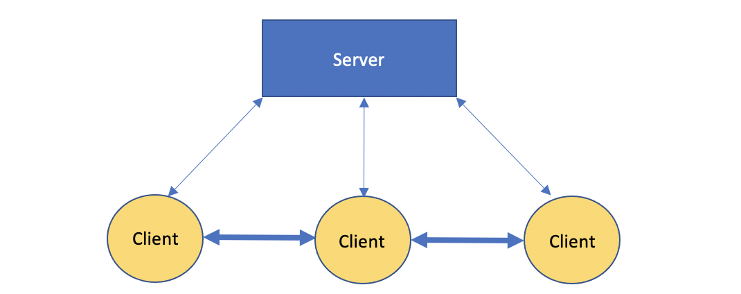Diagram by the author: The basic architecture of WebRTC