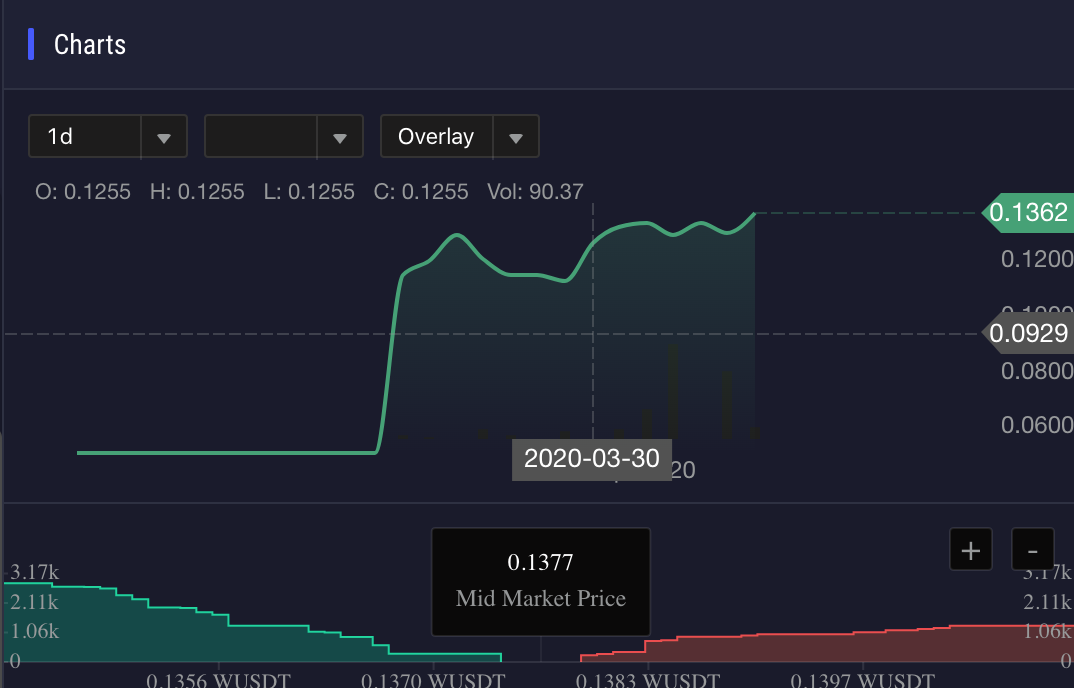 Charting and orderbooks are two functions provided by WanDex