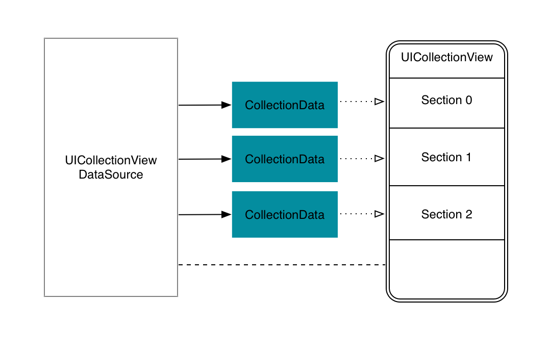 Fg. 4: Class diagram of a collection view with 3 discrete sections