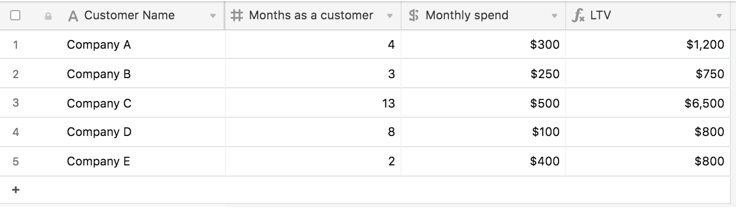 airtable screenshot showing customer lifetime value