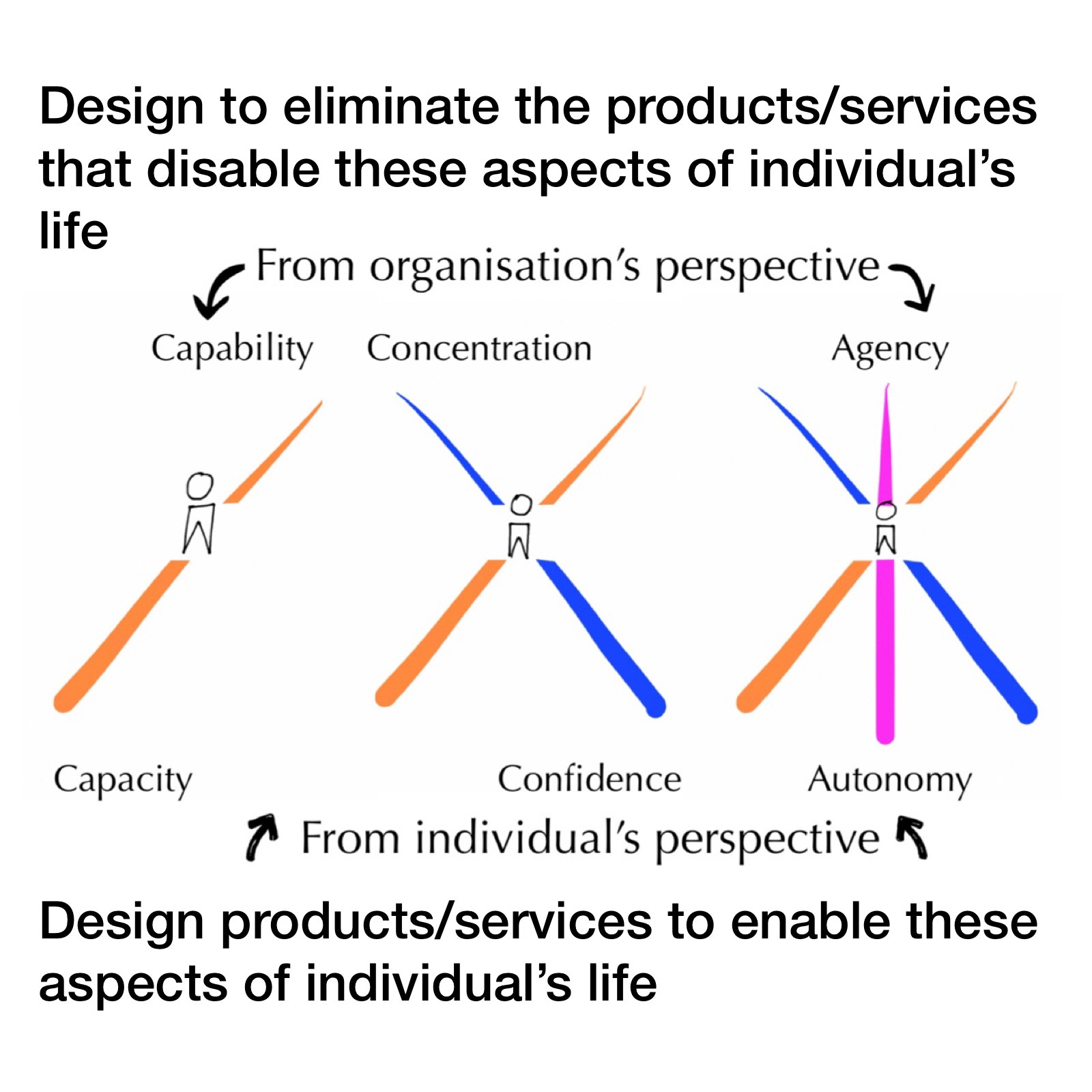 Diagram showing person centred idea of design for capacity/capability, concentration/confidence & agency/autonomy