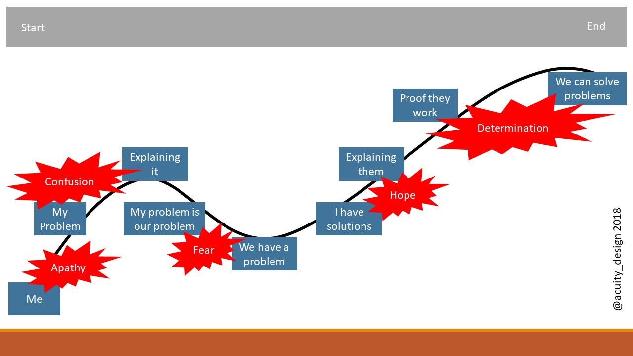 There are many images of slides in this post - most of the content is simply repeating the text  This image shows the talk maker process as a a two hump graph