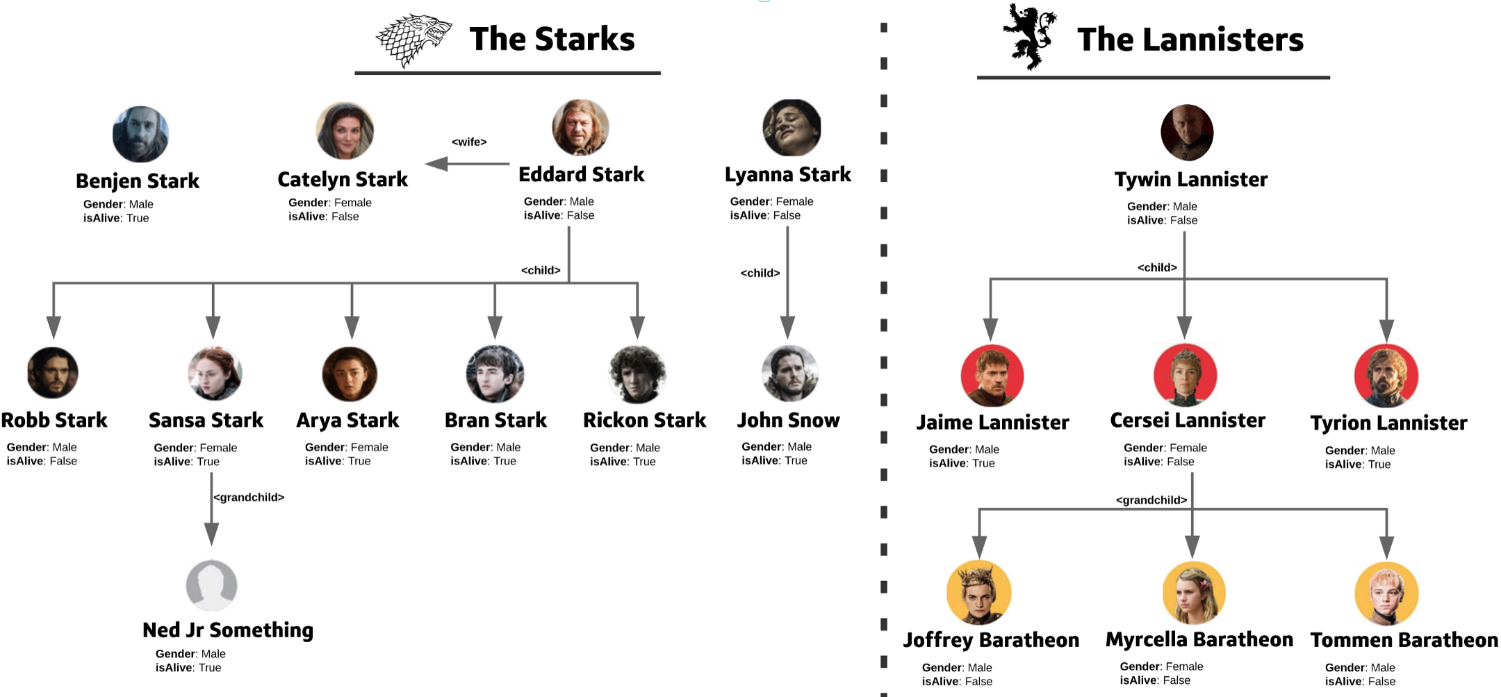 ElasticSearch: Parent and Child Joins — Game of Thrones