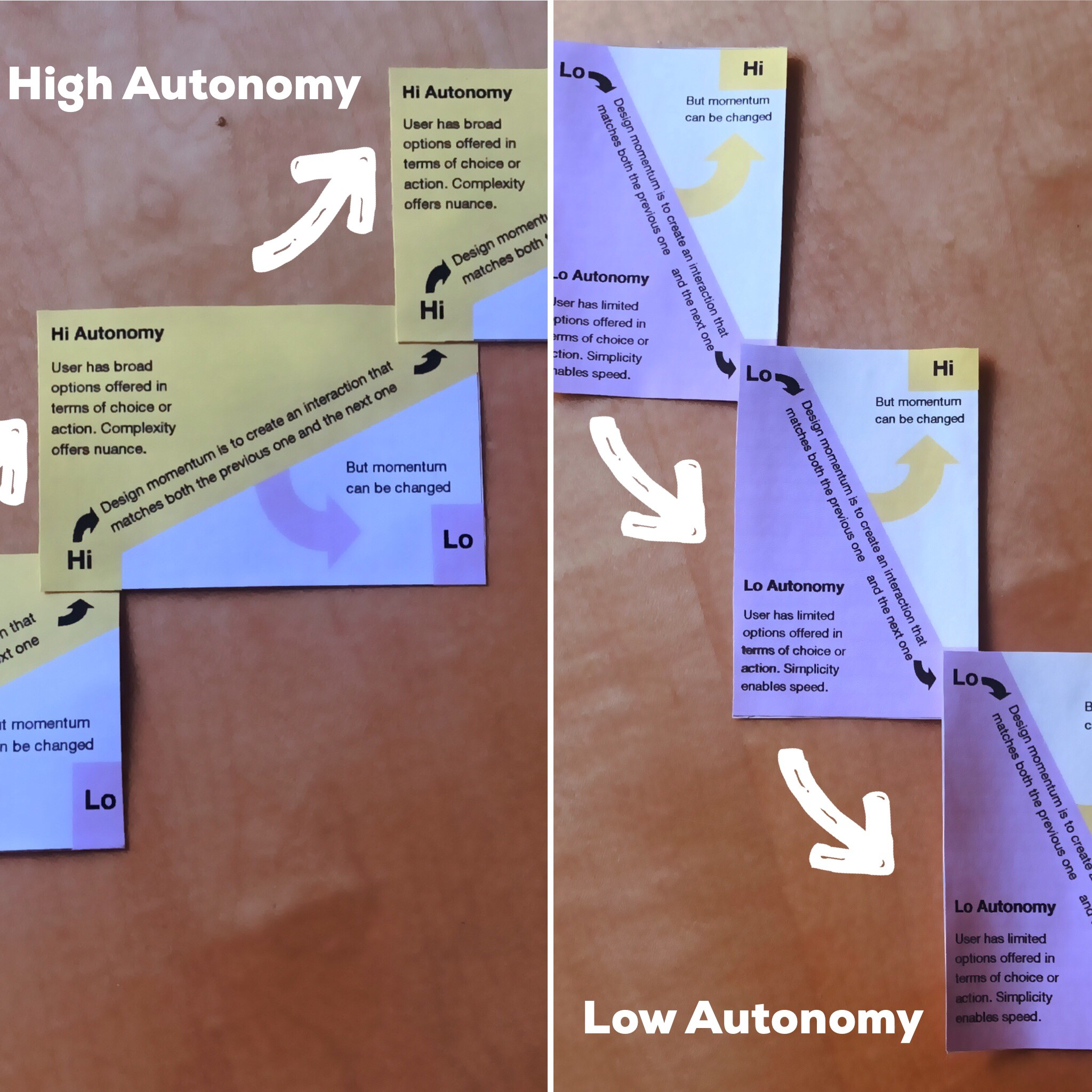 Some business card sized paper protoypes of Autonomy mapping cards