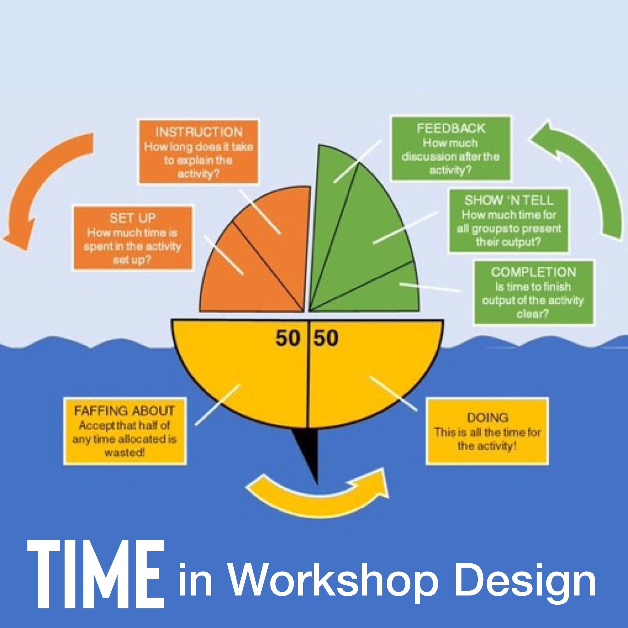 Sail boat model of time planning activity tool