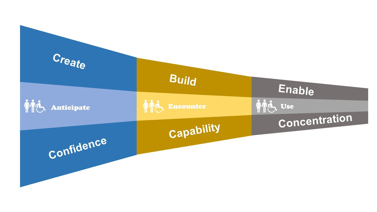A funnel diagram in three parts—create confidence, build capability and enable concentration