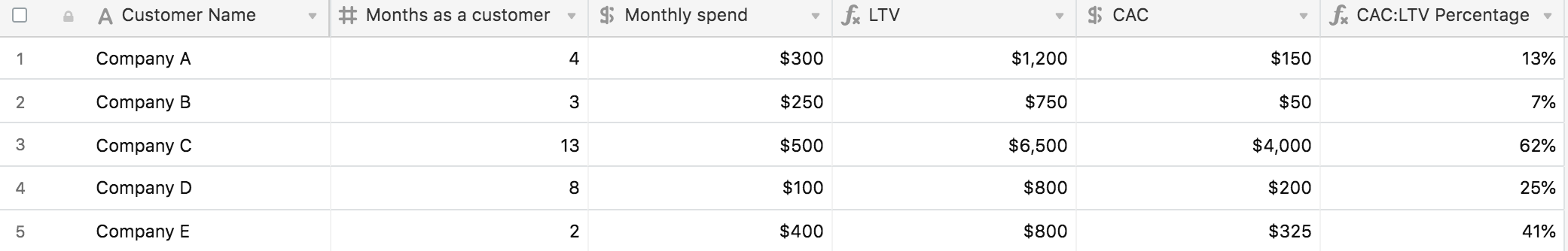 airtable screenshot showing CAC to LTV percentage