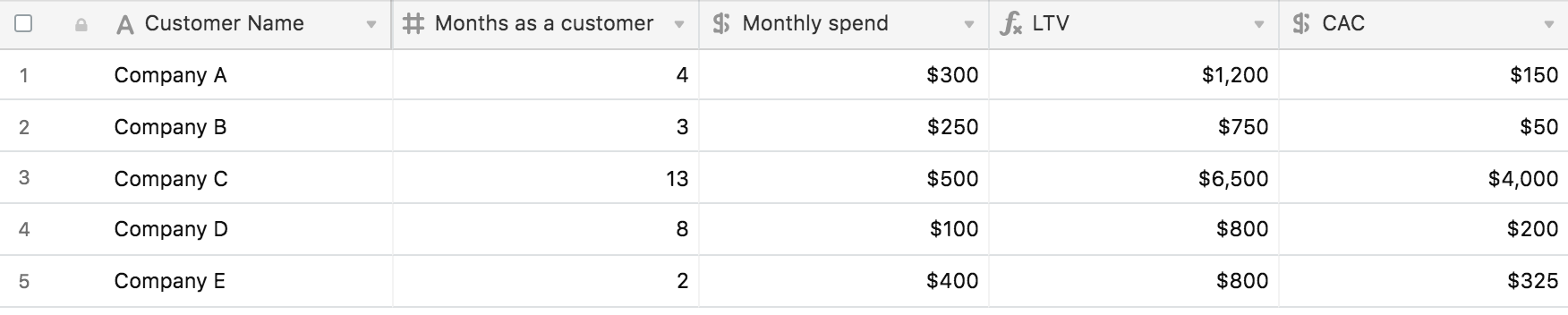 airtable screenshot showing cost of acquiring customers