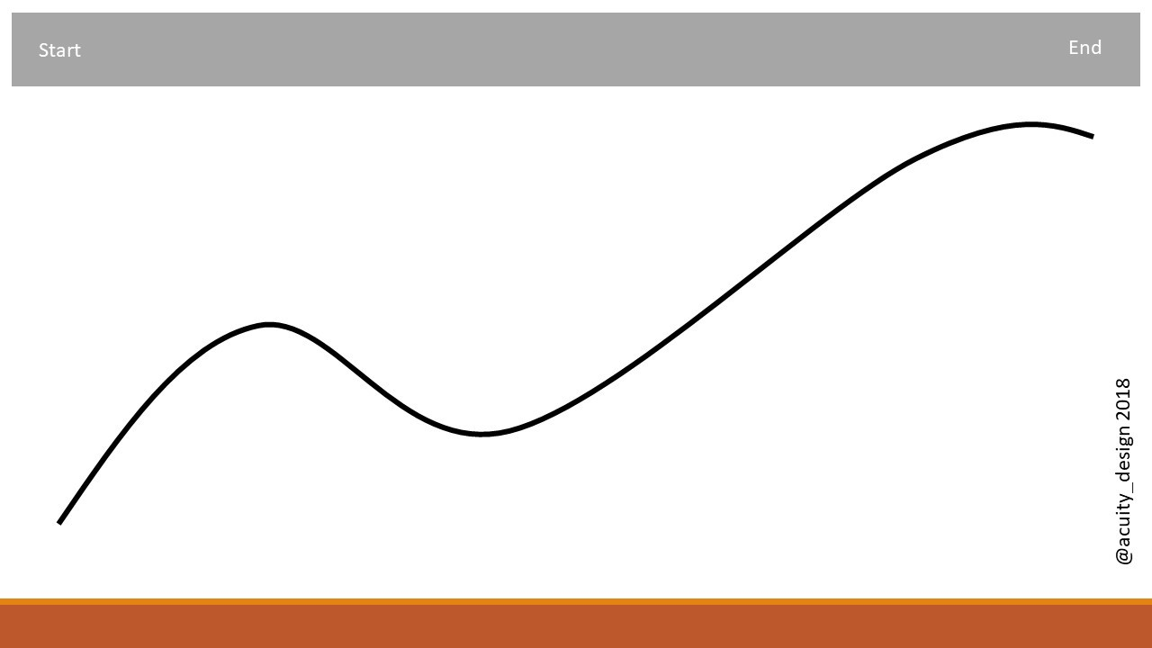 The two hump graph pattern