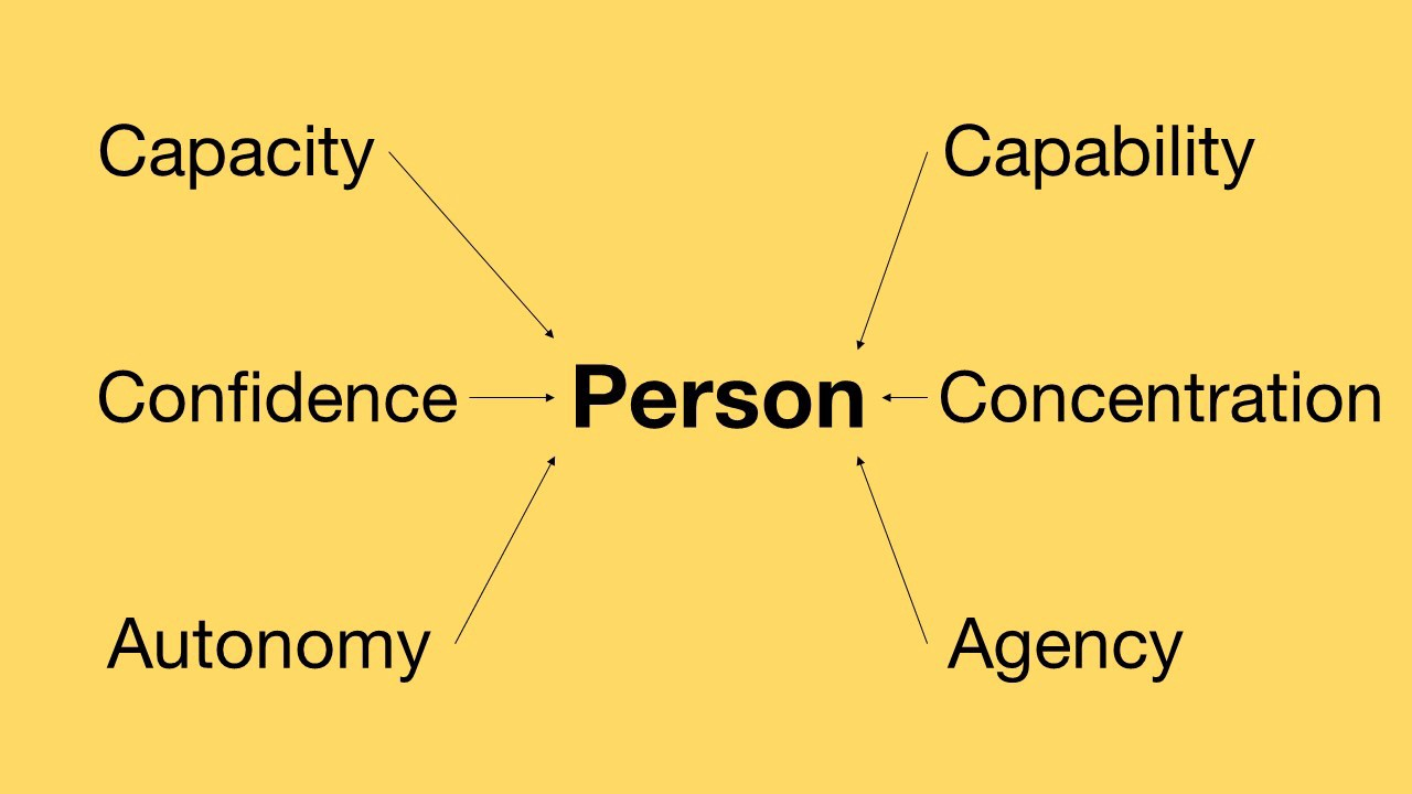 Slide linking all the concepts thru Person