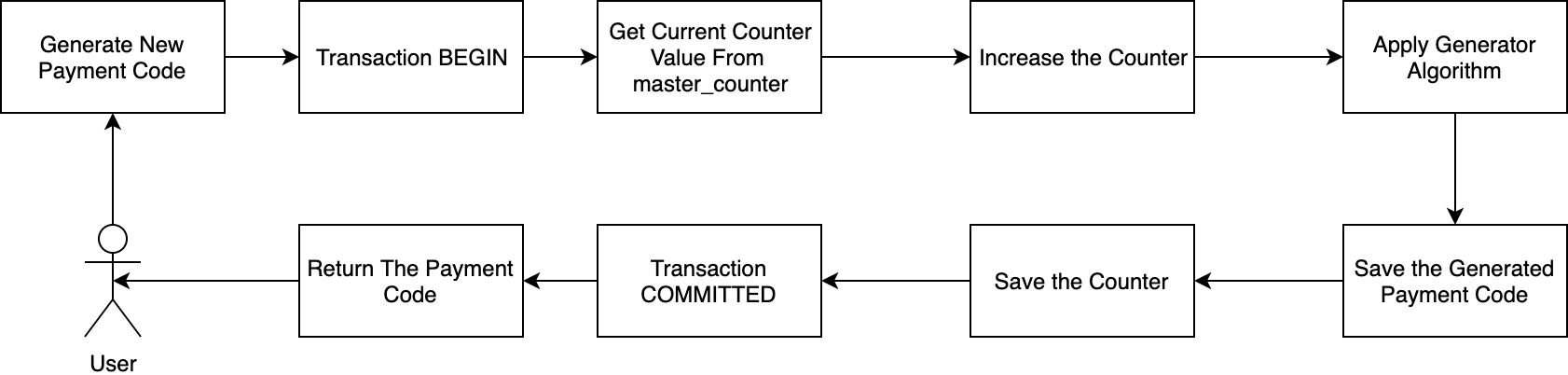 Flow the Generating Payment Code