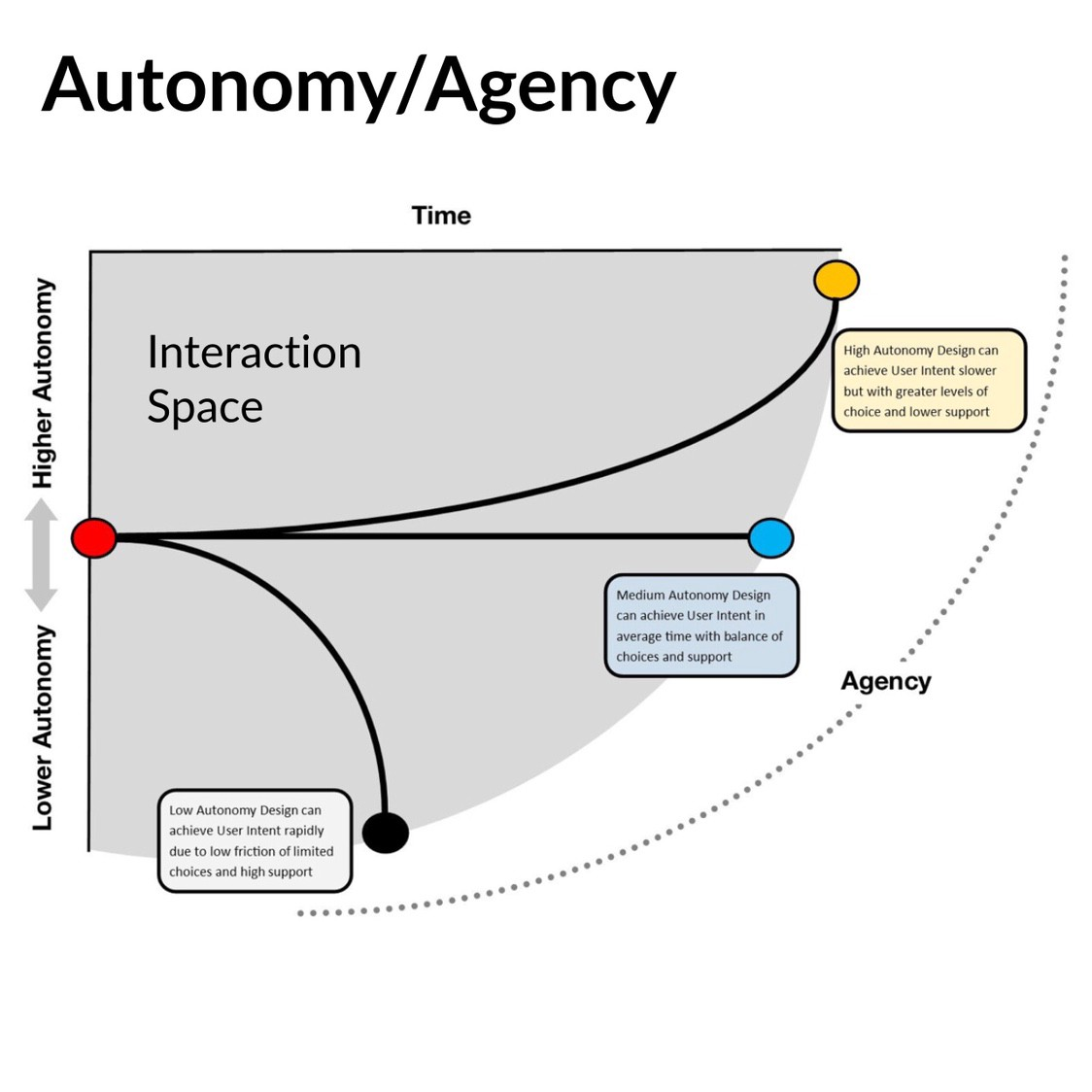 More formal diagram showing how High and Low automony deisgn differ in terms of not what is achieved but the indivisual sense of control
