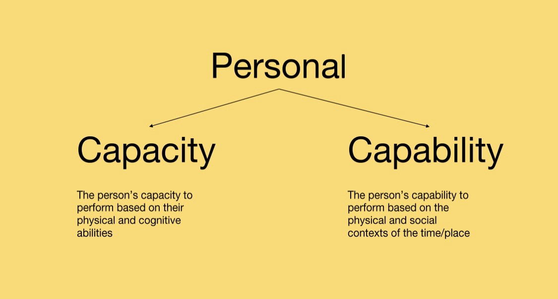 Slide describing personal capacity (physical and cognitive capacity) and capability (ability in that time/place)