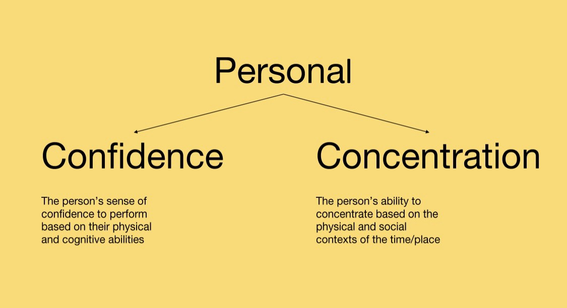 Slide describing confidence (confidence to perform task based physical/cognitive capacity) and concentration (in time/place)
