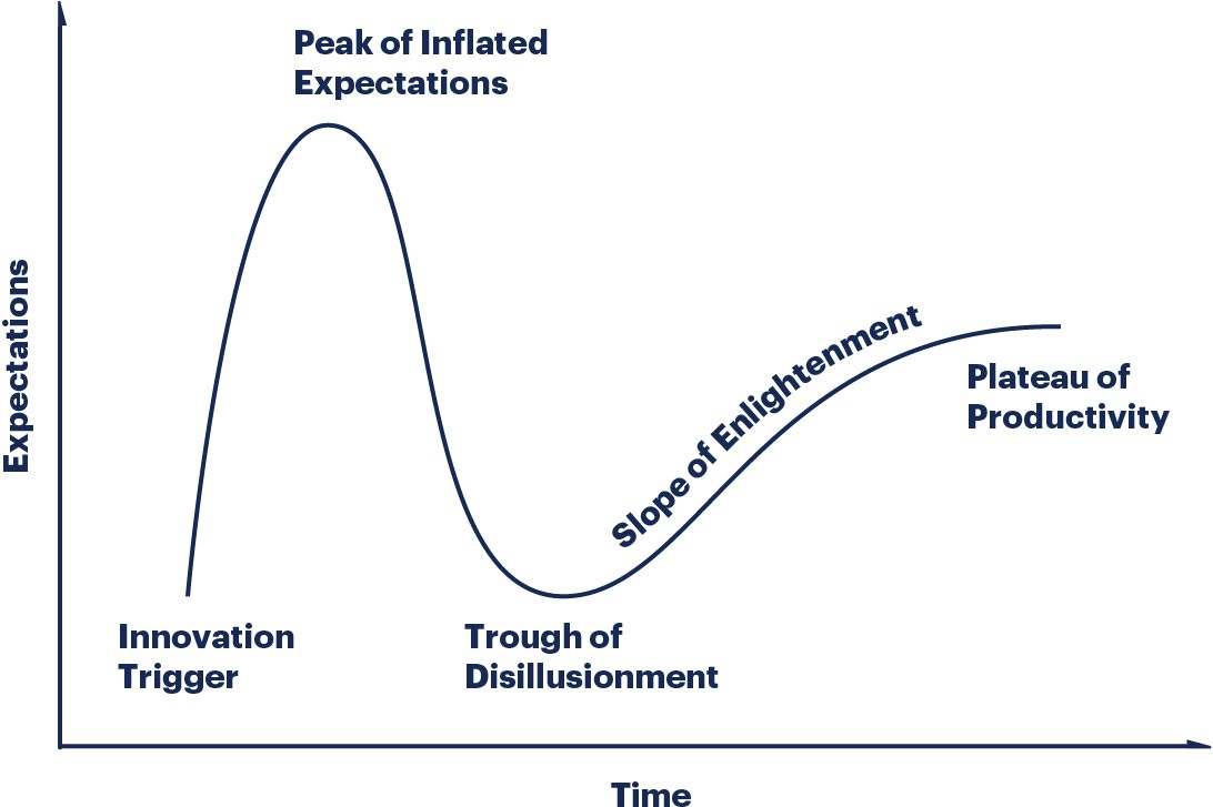 Hype Cycle, [Source](https://emtemp.gcom.cloud/ngw/globalassets/en/research/images/illustrations/researchmethodology-illustration-hype-cycle.jpg)