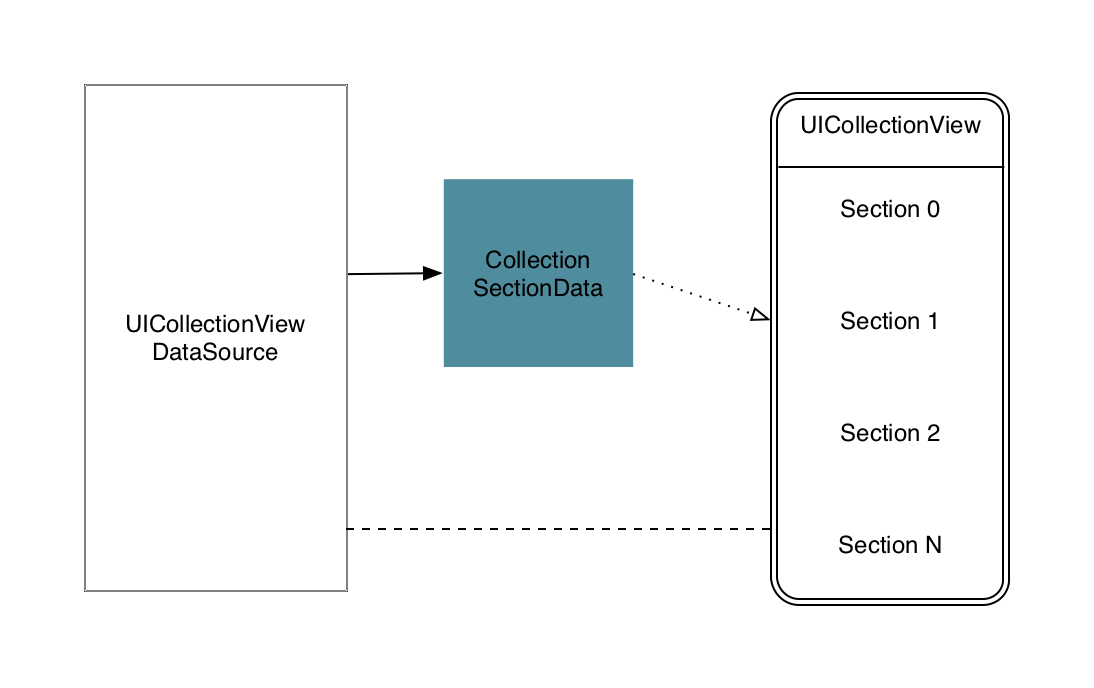 Fg. 7: Class diagram of a collection view supporting a flexible number of sections