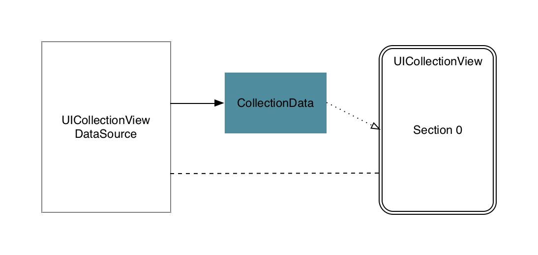 Fg.2: Class diagram for a single section collection view