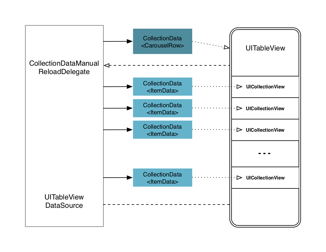 Blink uicollectionview reloaddata Nightmare with