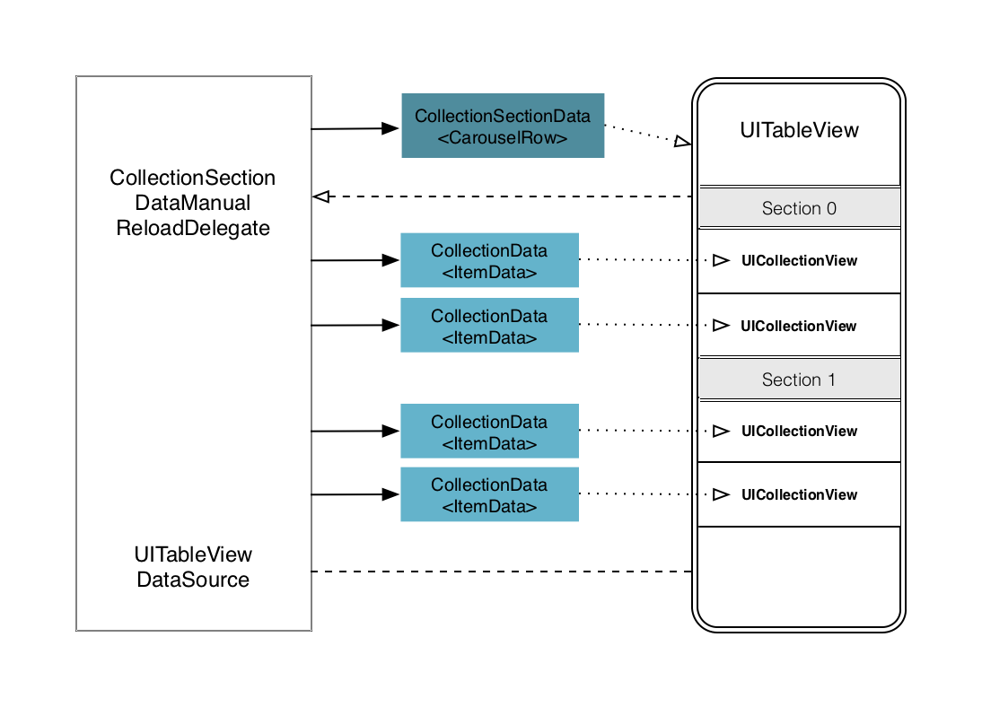 Fg. 10: The main change here is the data structure we use for the table view
