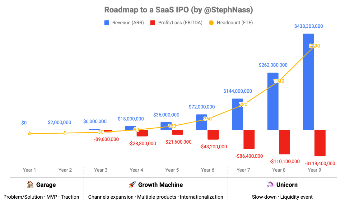 Roadmap to a SaaS IPO: how to unicorn your way to $100M revenue