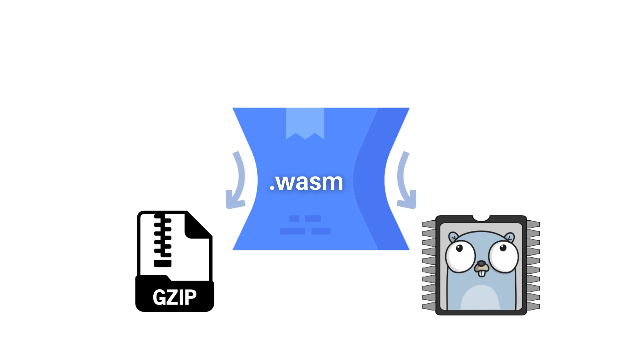Best Practices for WebAssembly using GoLang (1.15+)