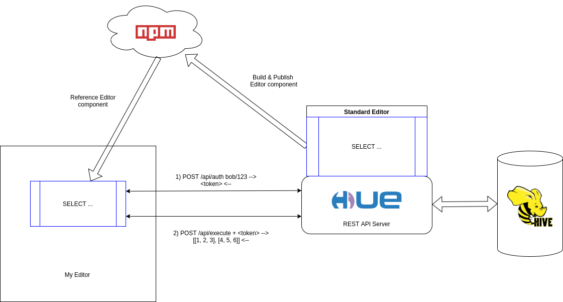 The SQL Editor is a module published to a registry called NPM. The component can then be integrated in any Web page. It then communicates via a REST API with the Hue server which interacts with the Databases we want to query.