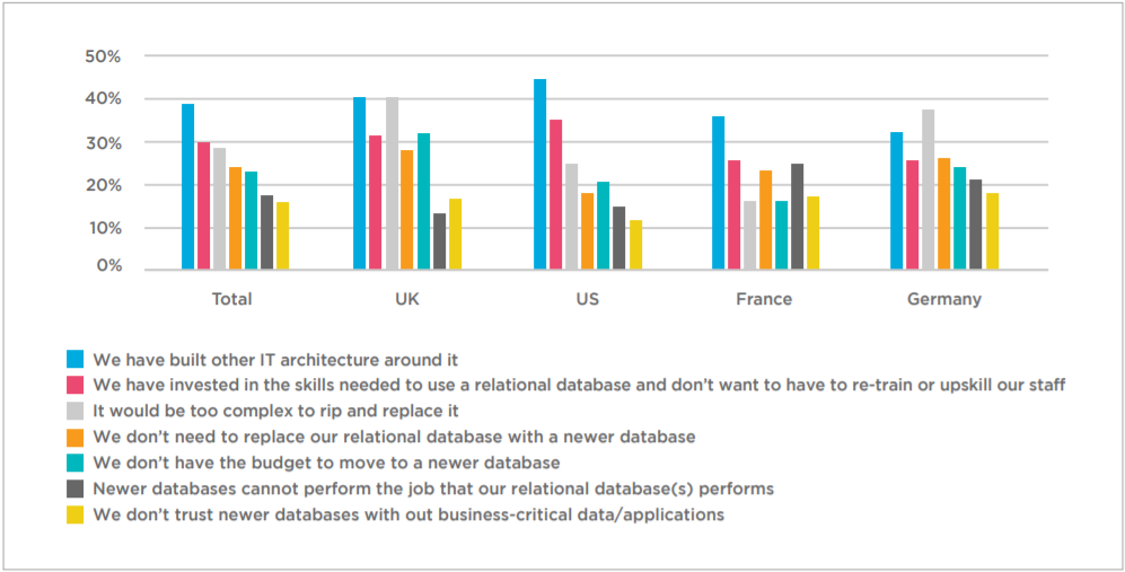 **Why do companies still use traditional relational databases instead of newer databases such as NoSQL?**