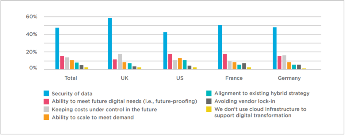 **Respondents' biggest concerns when assessing new cloud infrastructure to support digital transformation**