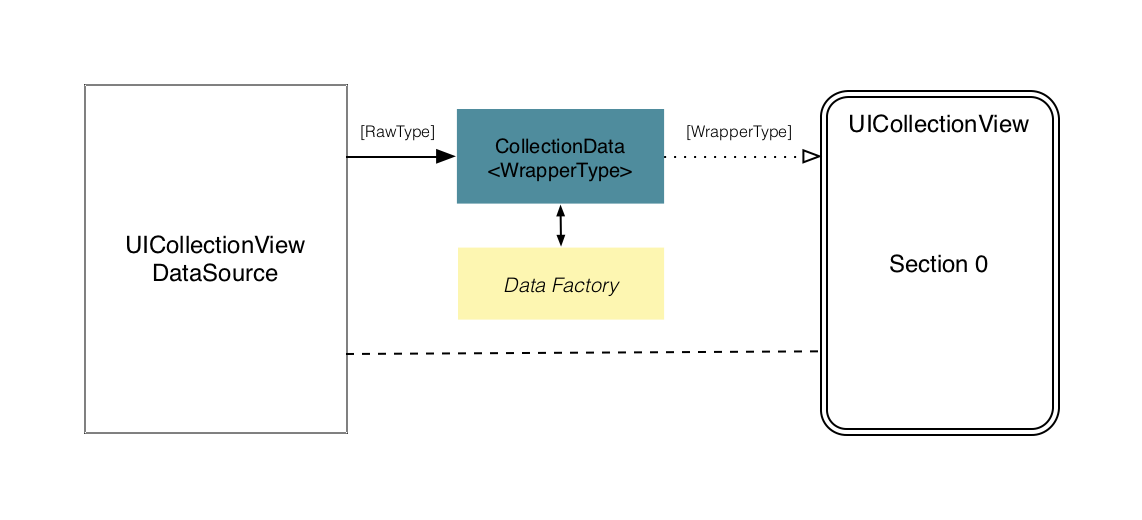 Fg. 11: The CollectionData object holds the reference to your data factory