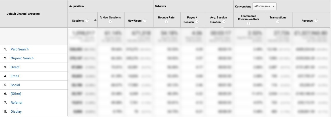 Channel Report from Google Analytics