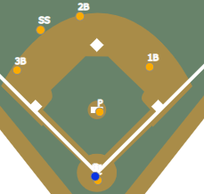 Introducing Infield Outs Above Average