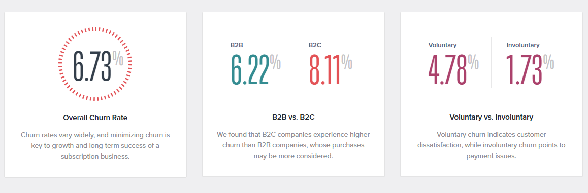Gráficos de Recurly del estudio https://info.recurly.com/research/churn-rate-benchmarks